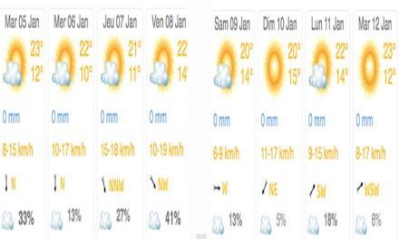 Previsioni Meteo Marocco